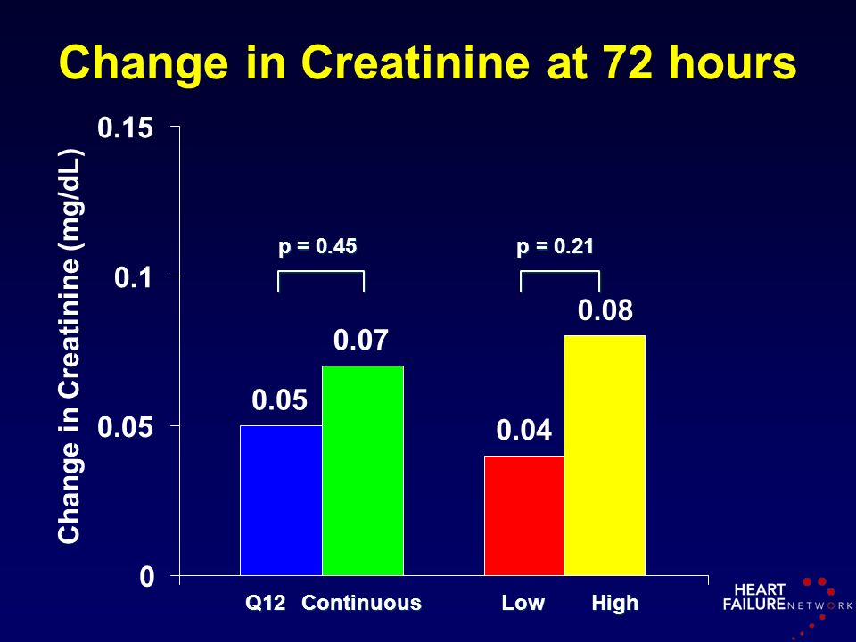 Change in Creatinine at 72 hours Q12Continuous p = 0.45 p = 0.21 0.05 0.07 0.04 0.08 0 0.05 0.1 0.15 Change in Creatinine (mg/dL) Low High
