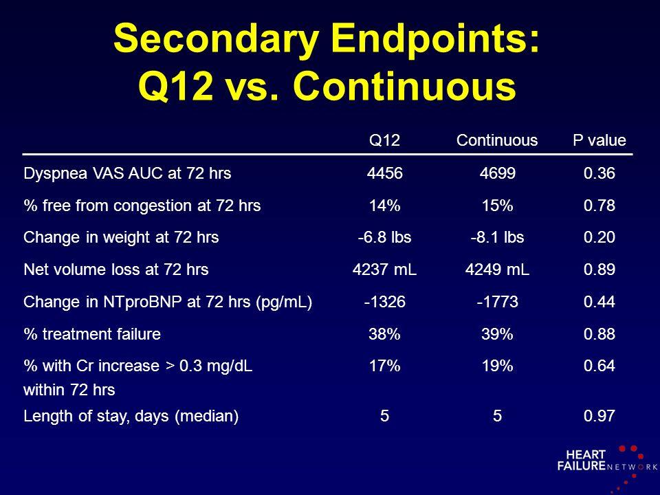 Secondary Endpoints: Q12 vs. Continuous Q12ContinuousP value Dyspnea VAS AUC at 72 hrs445646990.36 % free from congestion at 72 hrs14%15%0.78 Change i