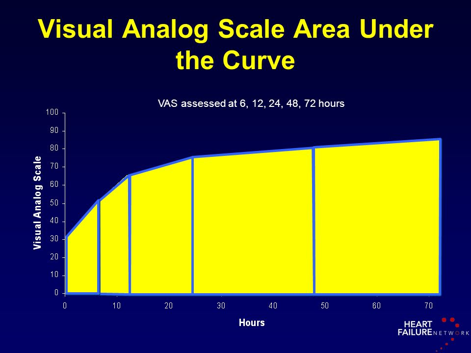 Visual Analog Scale Area Under the Curve VAS assessed at 6, 12, 24, 48, 72 hours