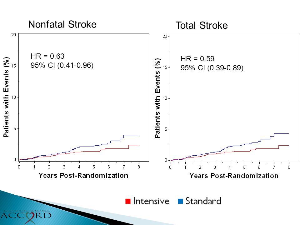Nonfatal Stroke Total Stroke HR = 0.63 95% CI (0.41-0.96) HR = 0.59 95% CI (0.39-0.89)
