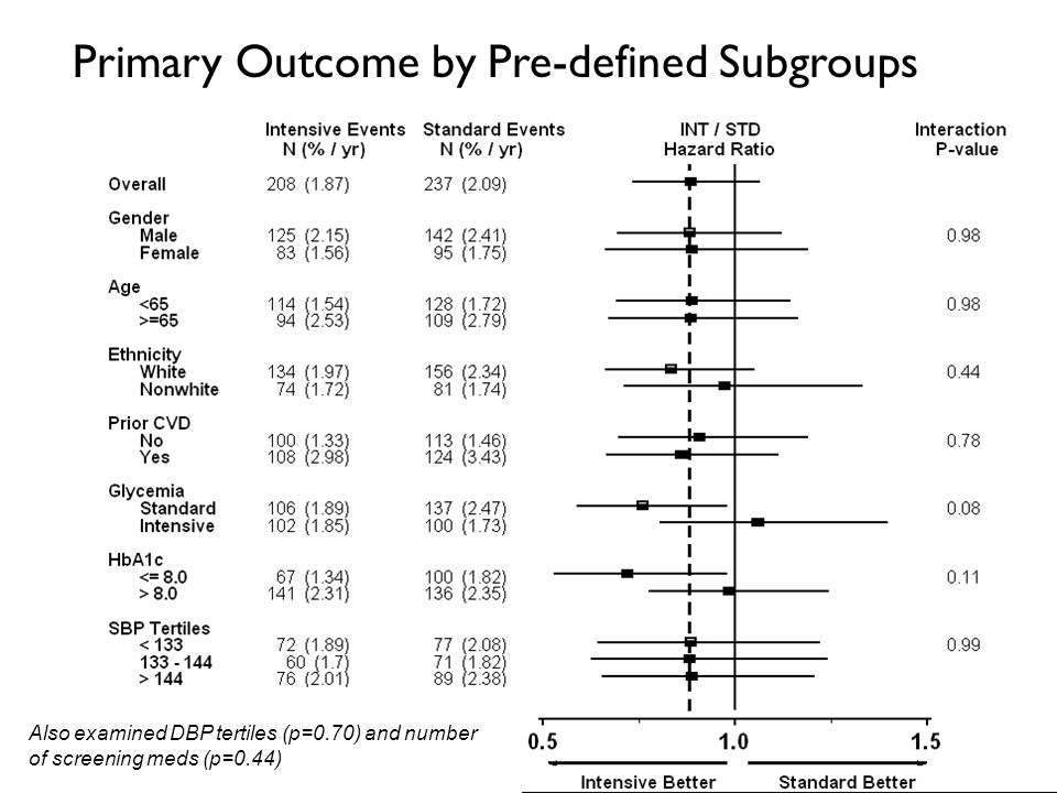 Primary Outcome by Pre-defined Subgroups Also examined DBP tertiles (p=0.70) and number of screening meds (p=0.44)