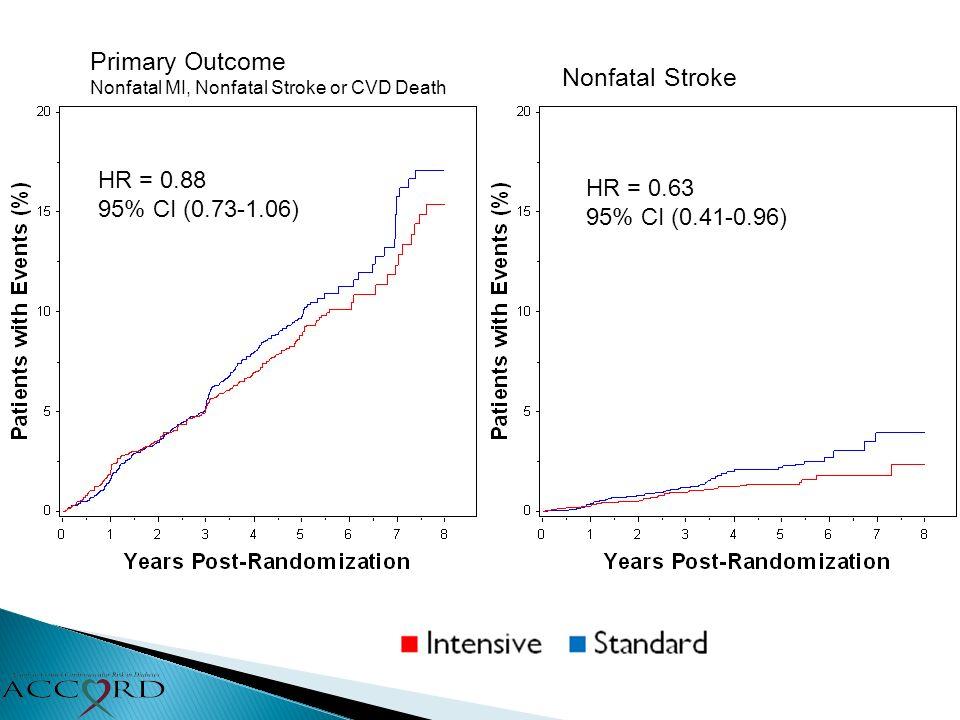 Primary Outcome Nonfatal MI, Nonfatal Stroke or CVD Death HR = 0.88 95% CI (0.73-1.06) Nonfatal Stroke HR = 0.63 95% CI (0.41-0.96)