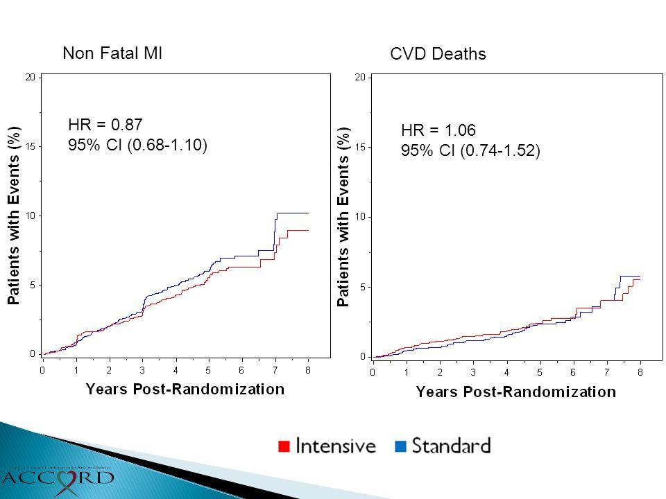 Non Fatal MI CVD Deaths HR = 0.87 95% CI (0.68-1.10) HR = 1.06 95% CI (0.74-1.52)