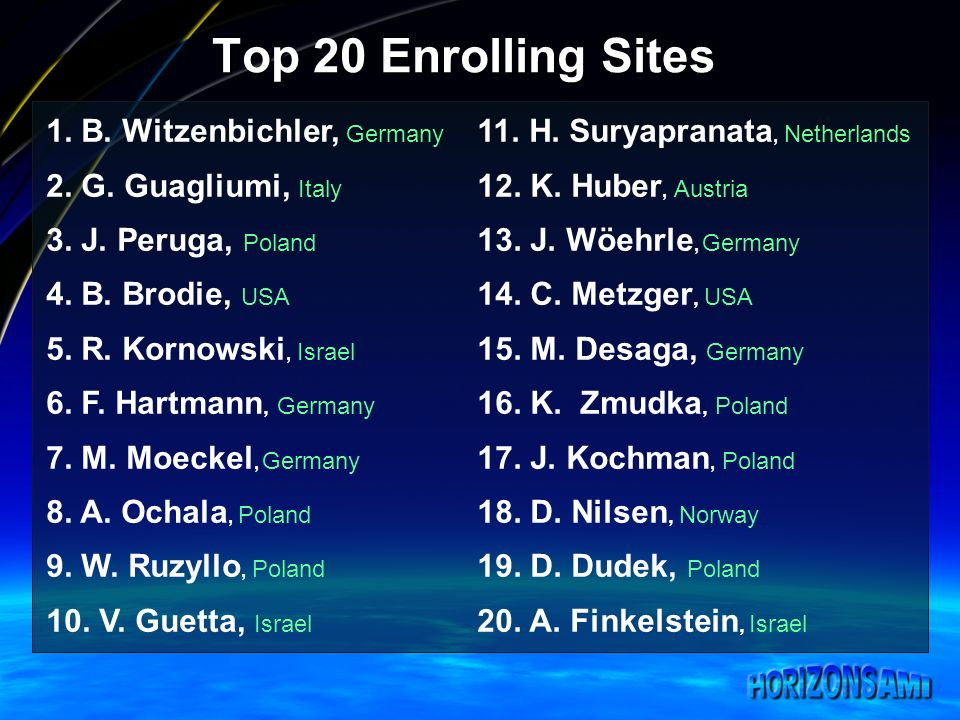 Top 20 Enrolling Sites 1. B. Witzenbichler, Germany 2.