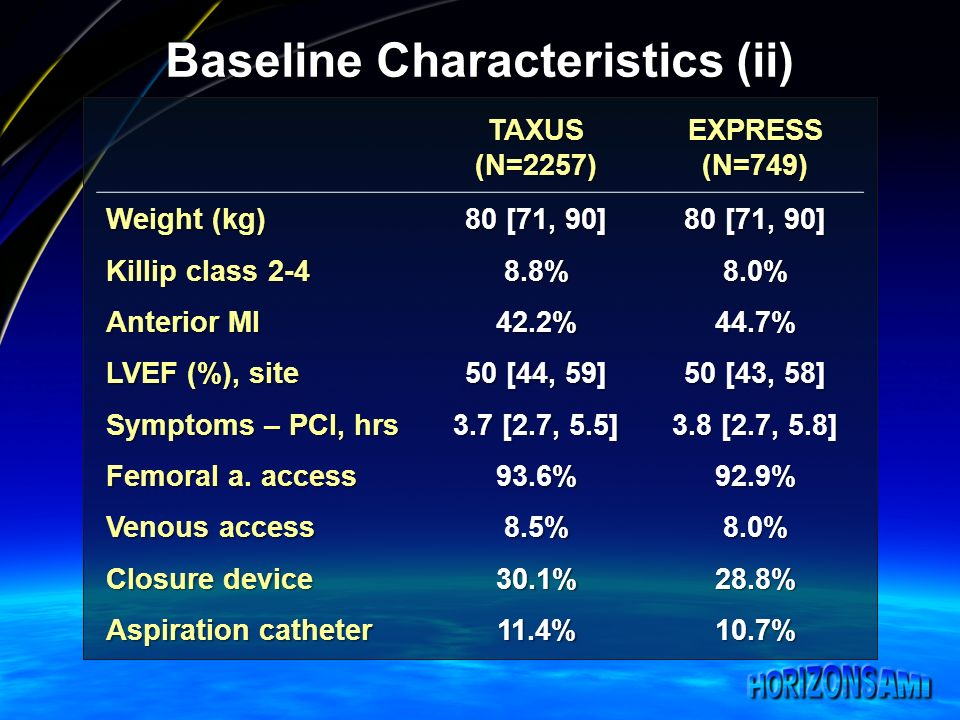 Baseline Characteristics (ii) TAXUS(N=2257)EXPRESS(N=749) Weight (kg) 80 [71, 90] Killip class 2-4 8.8%8.0% Anterior MI 42.2%44.7% LVEF (%), site 50 [44, 59] 50 [43, 58] Symptoms – PCI, hrs 3.7 [2.7, 5.5] 3.8 [2.7, 5.8] Femoral a.