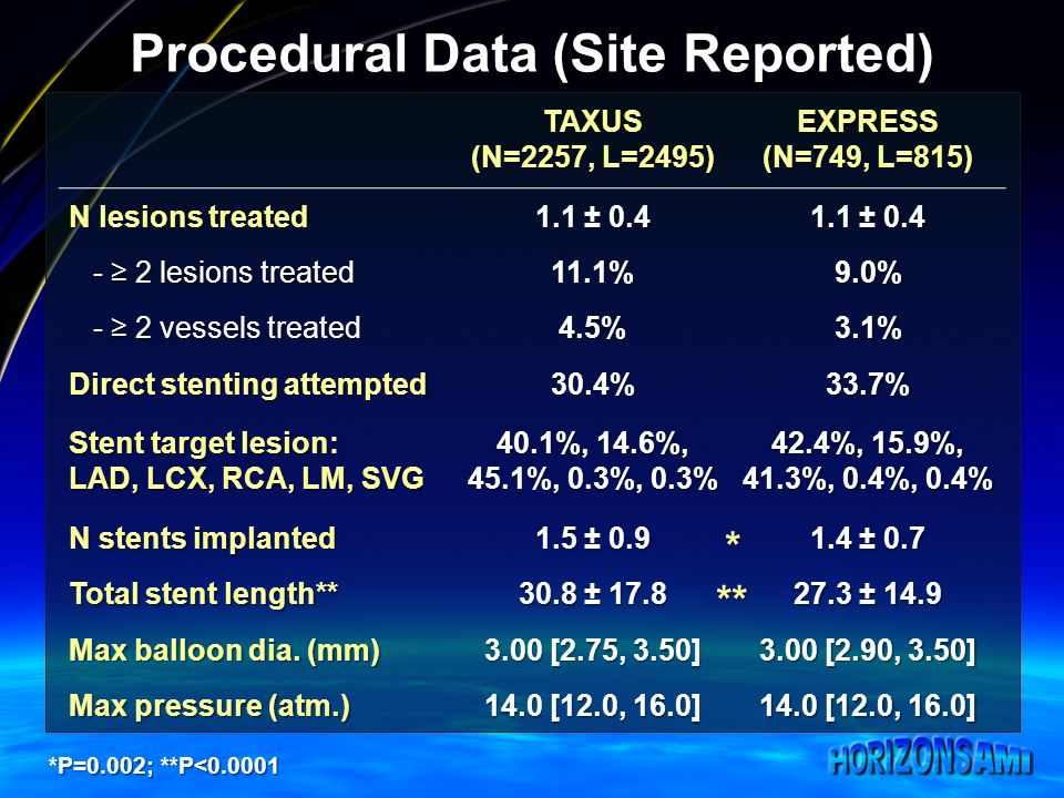 Procedural Data (Site Reported) TAXUS (N=2257, L=2495) EXPRESS (N=749, L=815) N lesions treated 1.1 ± 0.4 - 2 lesions treated - 2 lesions treated11.1%9.0% - 2 vessels treated - 2 vessels treated4.5%3.1% Direct stenting attempted 30.4%33.7% Stent target lesion: LAD, LCX, RCA, LM, SVG 40.1%, 14.6%, 45.1%, 0.3%, 0.3% 42.4%, 15.9%, 41.3%, 0.4%, 0.4% N stents implanted 1.5 ± 0.9 1.4 ± 0.7 Total stent length** 30.8 ± 17.8 27.3 ± 14.9 Max balloon dia.