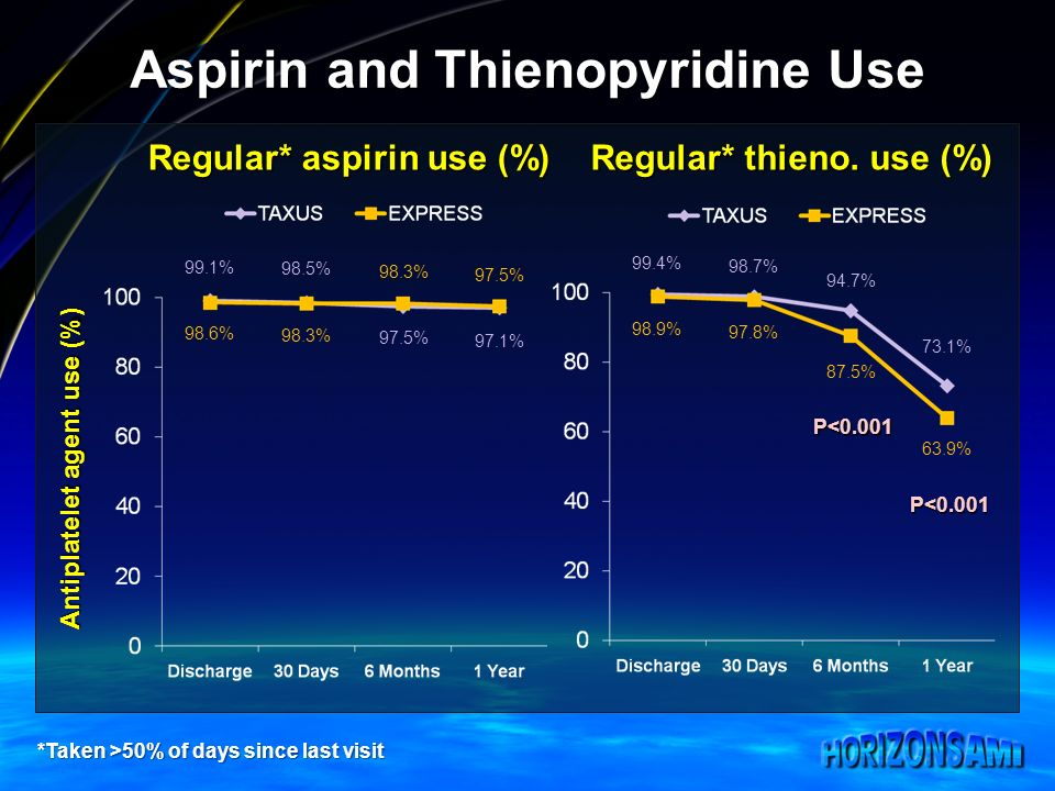 Aspirin and Thienopyridine Use Antiplatelet agent use (%) Regular* aspirin use (%) Regular* thieno.
