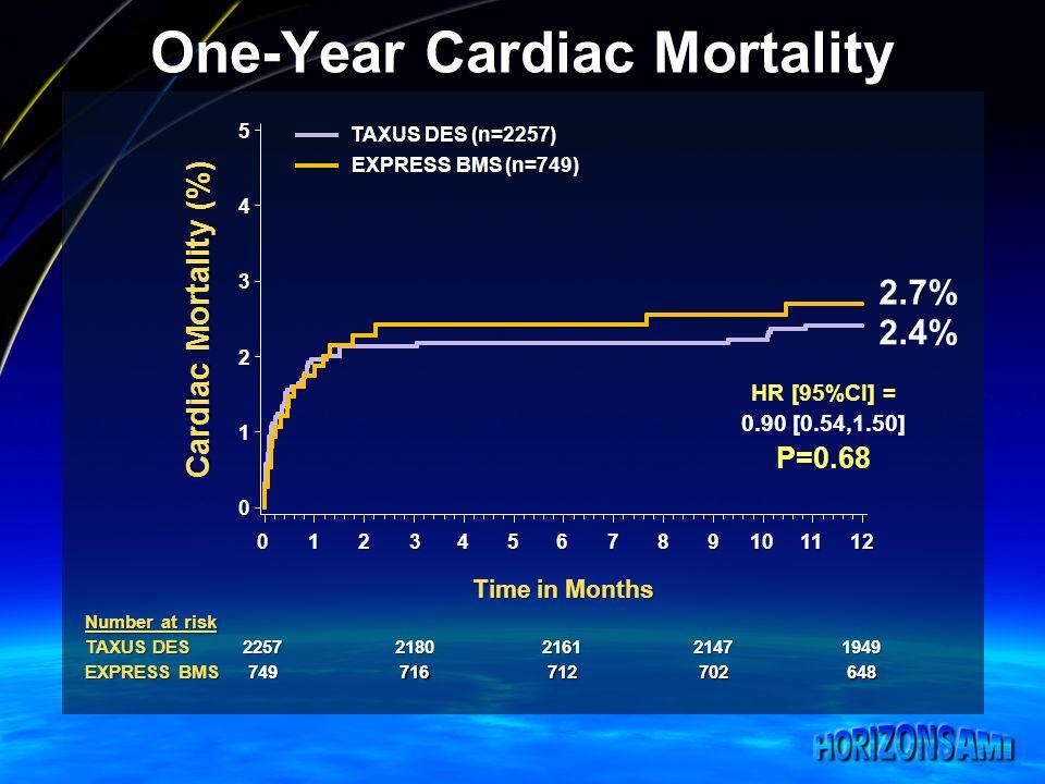 One-Year Cardiac Mortality
