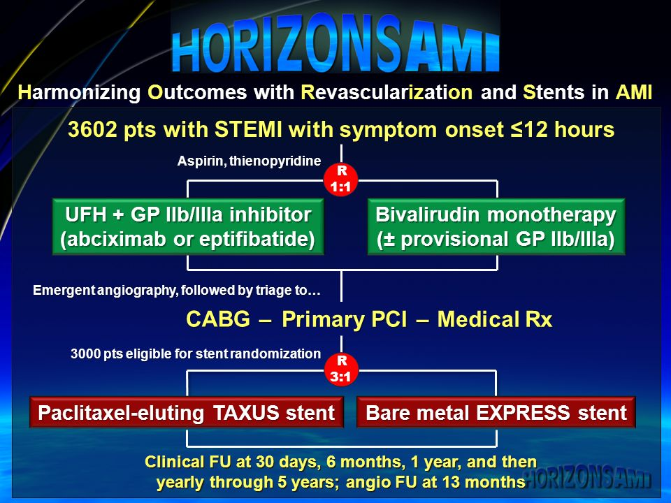 Harmonizing Outcomes with Revascularization and Stents in AMI 3602 pts with STEMI with symptom onset 12 hours Emergent angiography, followed by triage to… Primary PCI CABG– Medical Rx – UFH + GP IIb/IIIa inhibitor (abciximab or eptifibatide) Bivalirudin monotherapy (± provisional GP IIb/IIIa) Aspirin, thienopyridine R 1:1 3000 pts eligible for stent randomization R 3:1 Bare metal EXPRESS stent Paclitaxel-eluting TAXUS stent Clinical FU at 30 days, 6 months, 1 year, and then yearly through 5 years; angio FU at 13 months Clinical FU at 30 days, 6 months, 1 year, and then yearly through 5 years; angio FU at 13 months