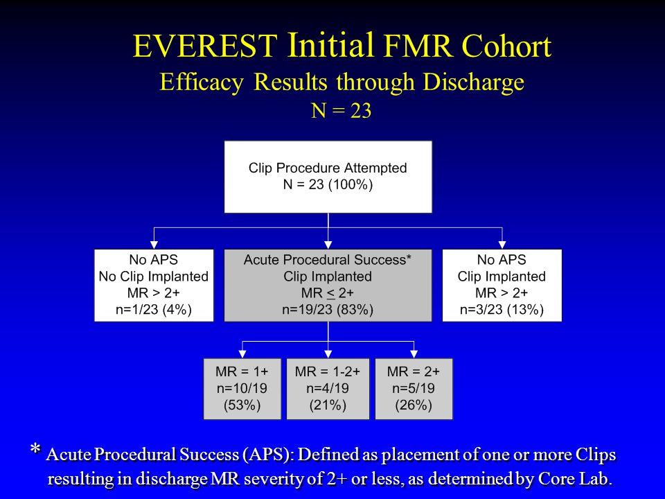 EVEREST Initial FMR Cohort Efficacy Results through Discharge N = 23 * Acute Procedural Success (APS): Defined as placement of one or more Clips resul