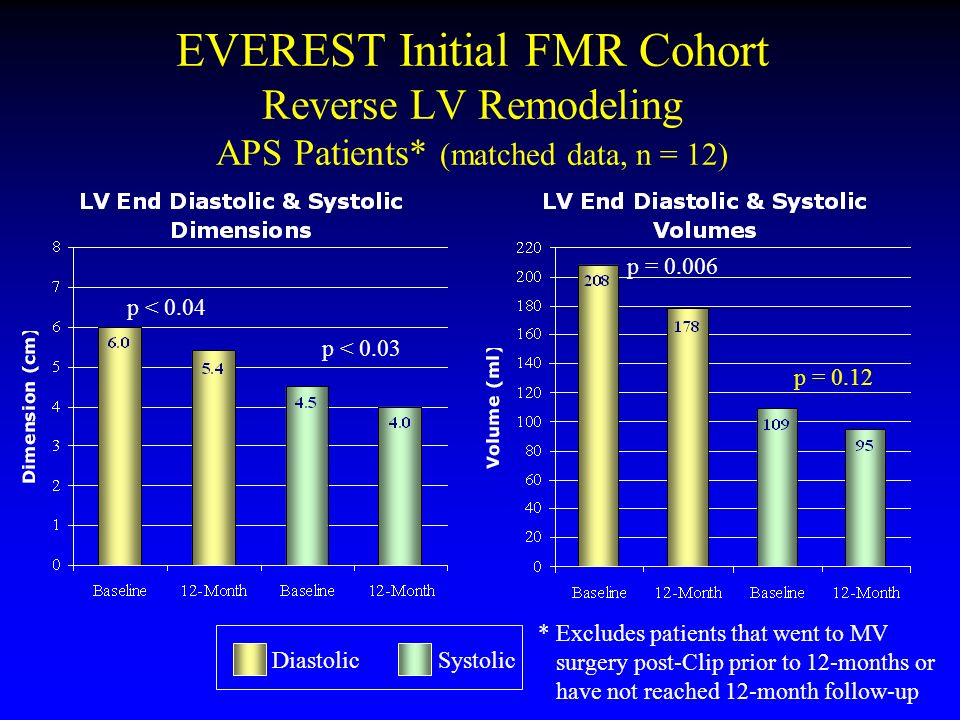 EVEREST Initial FMR Cohort Reverse LV Remodeling APS Patients* (matched data, n = 12) p = 0.006 p = 0.12 p < 0.04 p < 0.03 DiastolicSystolic * Exclude
