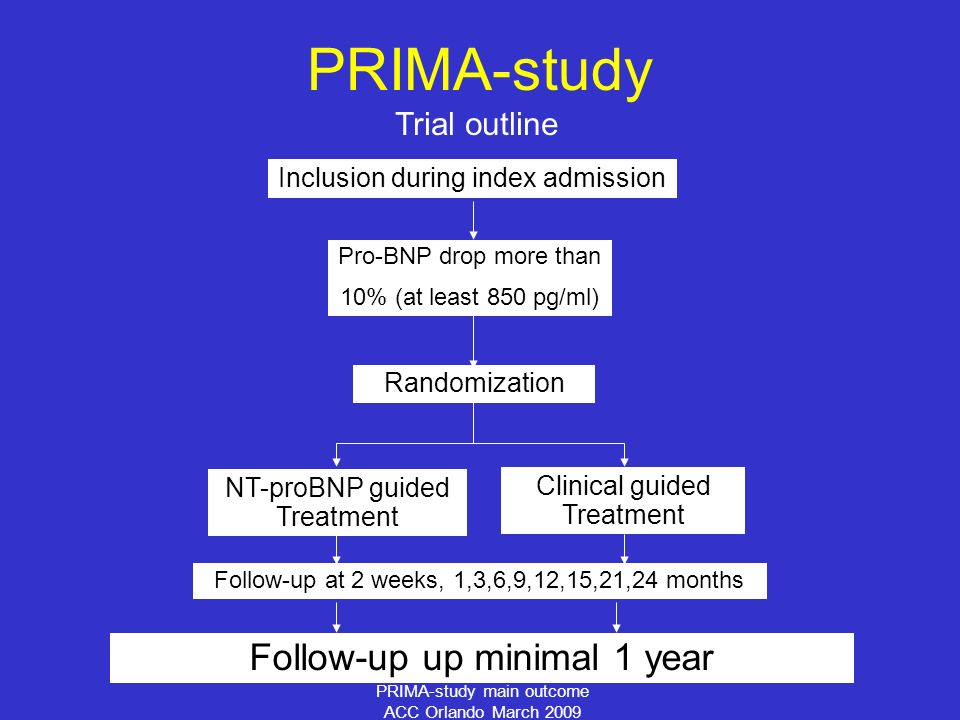 PRIMA-study main outcome ACC Orlando March 2009 Trial outline PRIMA-study Randomization Clinical guided Treatment NT-proBNP guided Treatment Inclusion