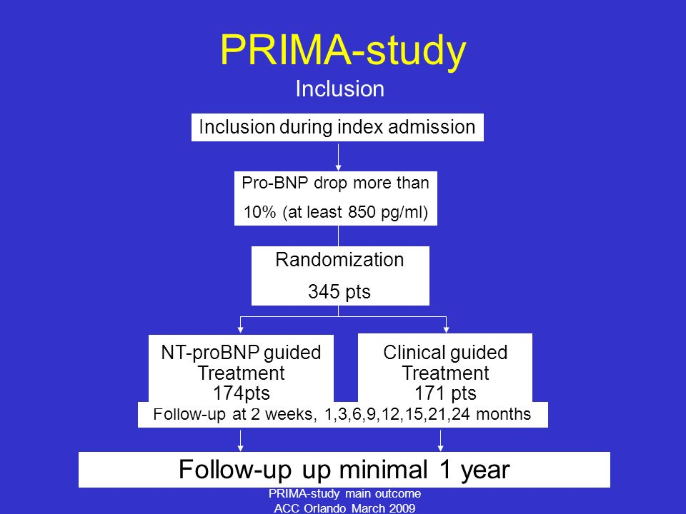PRIMA-study main outcome ACC Orlando March 2009 Inclusion PRIMA-study Randomization Clinical guided Treatment NT-proBNP guided Treatment Inclusion during index admission Pro-BNP drop more than 10% (at least 850 pg/ml) Follow-up at 2 weeks, 1,3,6,9,12,15,21,24 months Follow-up up minimal 1 year Clinical guided Treatment 171 pts NT-proBNP guided Treatment 174pts Randomization 345 pts