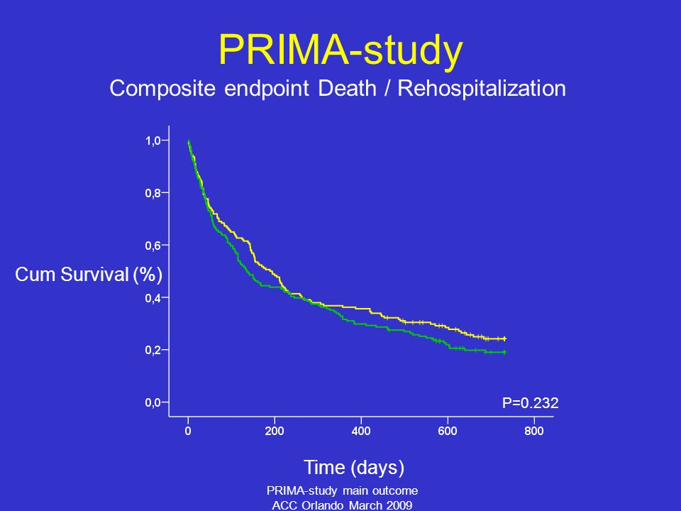 PRIMA-study main outcome ACC Orlando March 2009 Composite endpoint Death / Rehospitalization PRIMA-study Time (days) Cum Survival (%) P=0.232