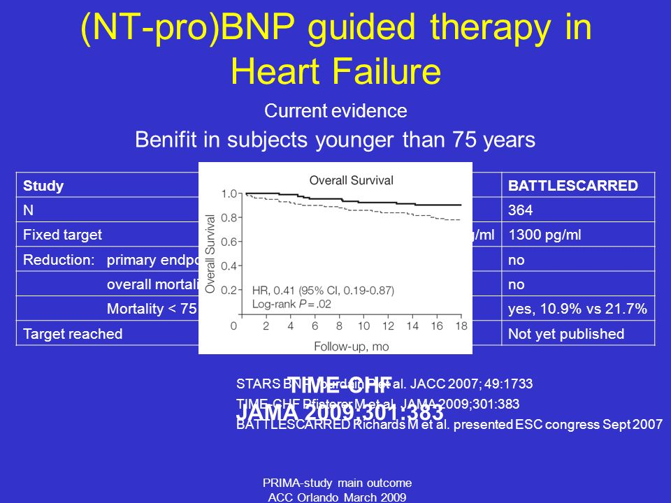 PRIMA-study main outcome ACC Orlando March 2009 (NT-pro)BNP guided therapy in Heart Failure Current evidence StudySTARS-BNPTIME-CHFBATTLESCARRED N2204