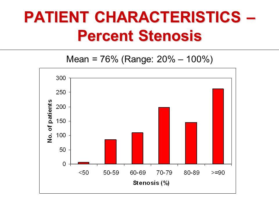 PATIENT CHARACTERISTICS – Percent Stenosis Mean = 76% (Range: 20% – 100%)