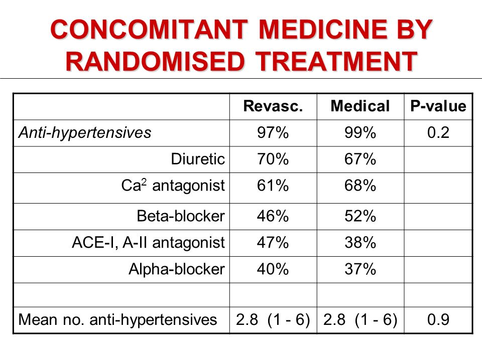 CONCOMITANT MEDICINE BY RANDOMISED TREATMENT Revasc.MedicalP-value Anti-hypertensives97%99%0.2 Diuretic70%67% Ca 2 antagonist61%68% Beta-blocker46%52% ACE-I, A-II antagonist47%38% Alpha-blocker40%37% Mean no.