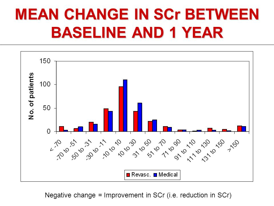 MEAN CHANGE IN SCr BETWEEN BASELINE AND 1 YEAR Negative change = Improvement in SCr (i.e.