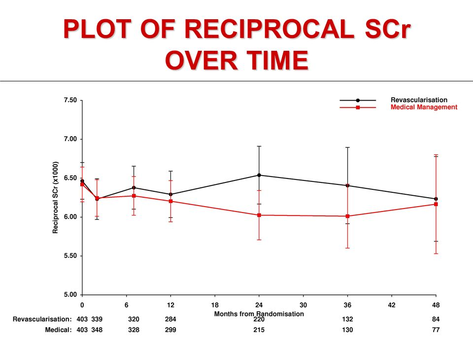 PLOT OF RECIPROCAL SCr OVER TIME
