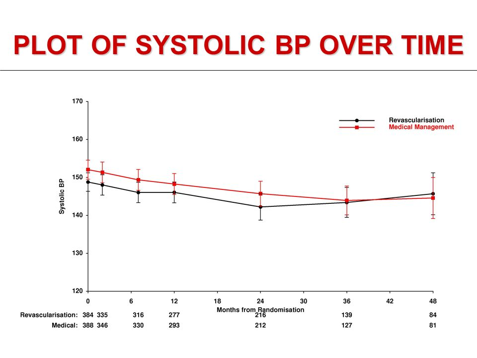 PLOT OF SYSTOLIC BP OVER TIME