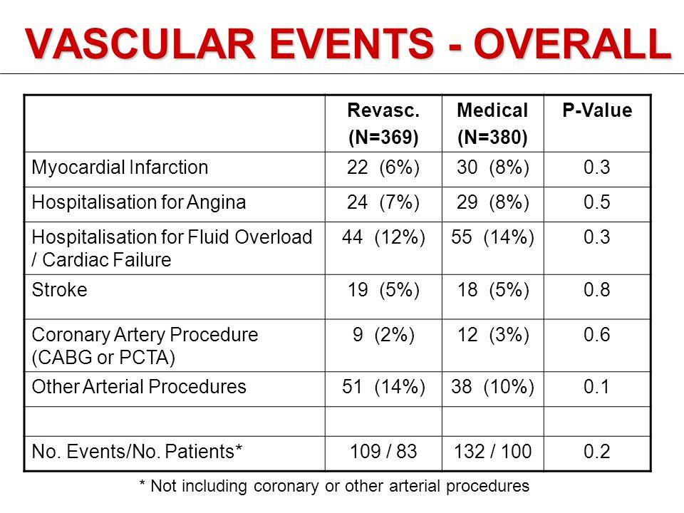 VASCULAR EVENTS - OVERALL Revasc. (N=369) Medical (N=380) P-Value Myocardial Infarction22 (6%)30 (8%)0.3 Hospitalisation for Angina24 (7%)29 (8%)0.5 H