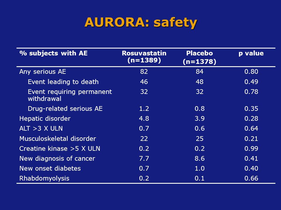 AURORA: safety % subjects with AERosuvastatin (n=1389) Placebo (n=1378) p value Any serious AE82840.80 Event leading to death46480.49 Event requiring