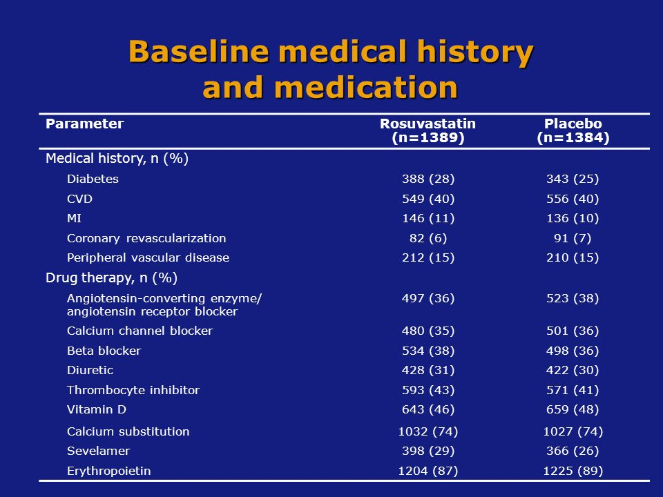 Baseline medical history and medication ParameterRosuvastatin (n=1389) Placebo (n=1384) Medical history, n (%) Diabetes388 (28)343 (25) CVD549 (40)556