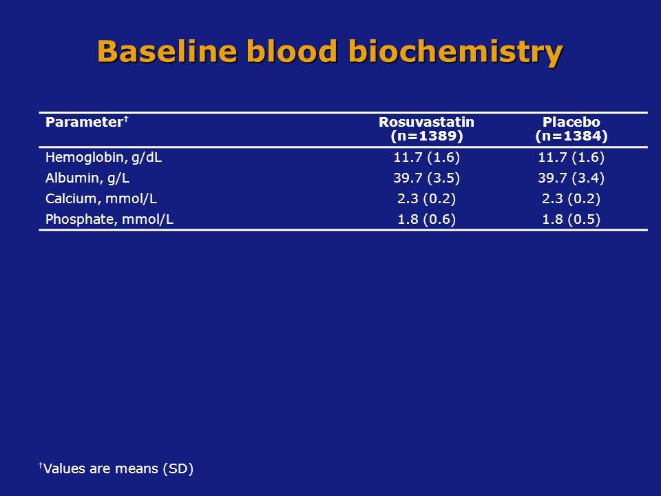 Parameter Rosuvastatin (n=1389) Placebo (n=1384) Hemoglobin, g/dL11.7 (1.6) Albumin, g/L39.7 (3.5)39.7 (3.4) Calcium, mmol/L2.3 (0.2) Phosphate, mmol/