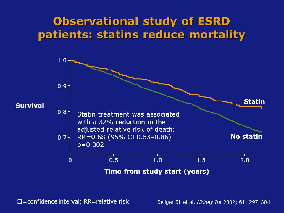 Survival Statin No statin 00.51.01.52.0 Time from study start (years) 0.7 0.8 0.9 1.0 Statin treatment was associated with a 32% reduction in the adju