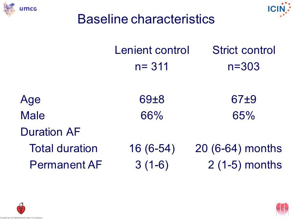 Baseline characteristics Lenient controlStrict control n= 311n=303 Age69±867±9 Male66%65% Duration AF Total duration16 (6-54) 20 (6-64) months Permanent AF3 (1-6) 2 (1-5) months