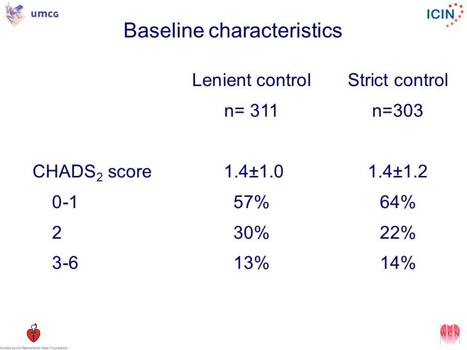Baseline characteristics Lenient controlStrict control n= 311n=303 CHADS 2 score 1.4±1.01.4±1.2 0-157%64% 230%22% 3-613%14%