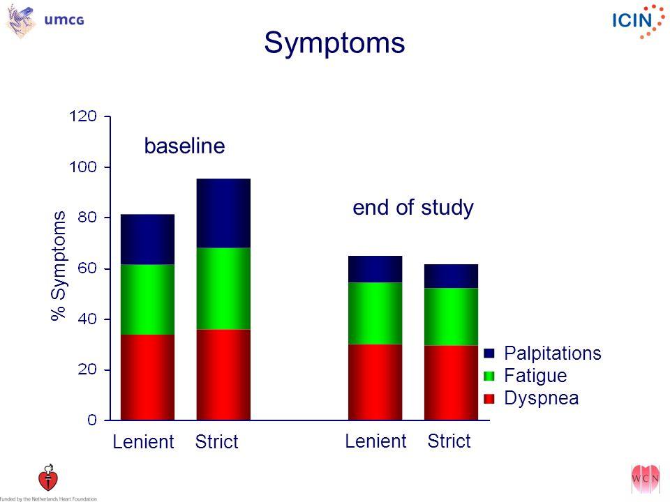 Symptoms Lenient Strict % Symptoms Palpitations Fatigue Dyspnea baseline end of study