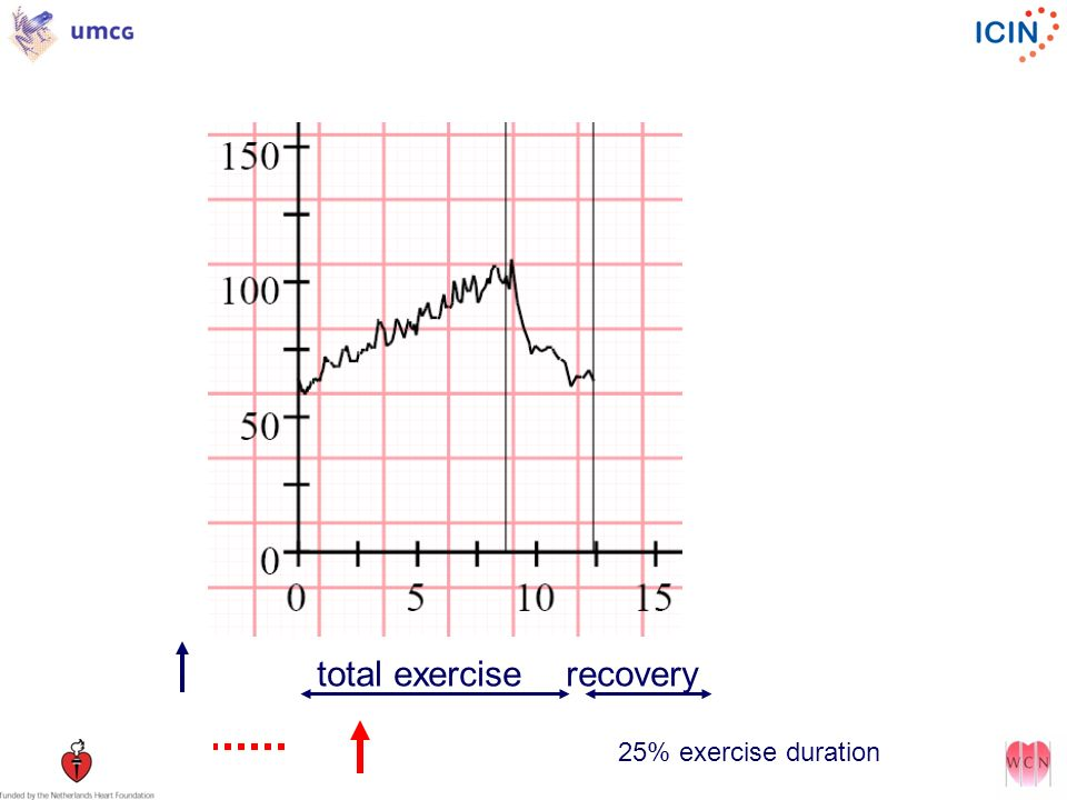 total exercise recovery 25% exercise duration