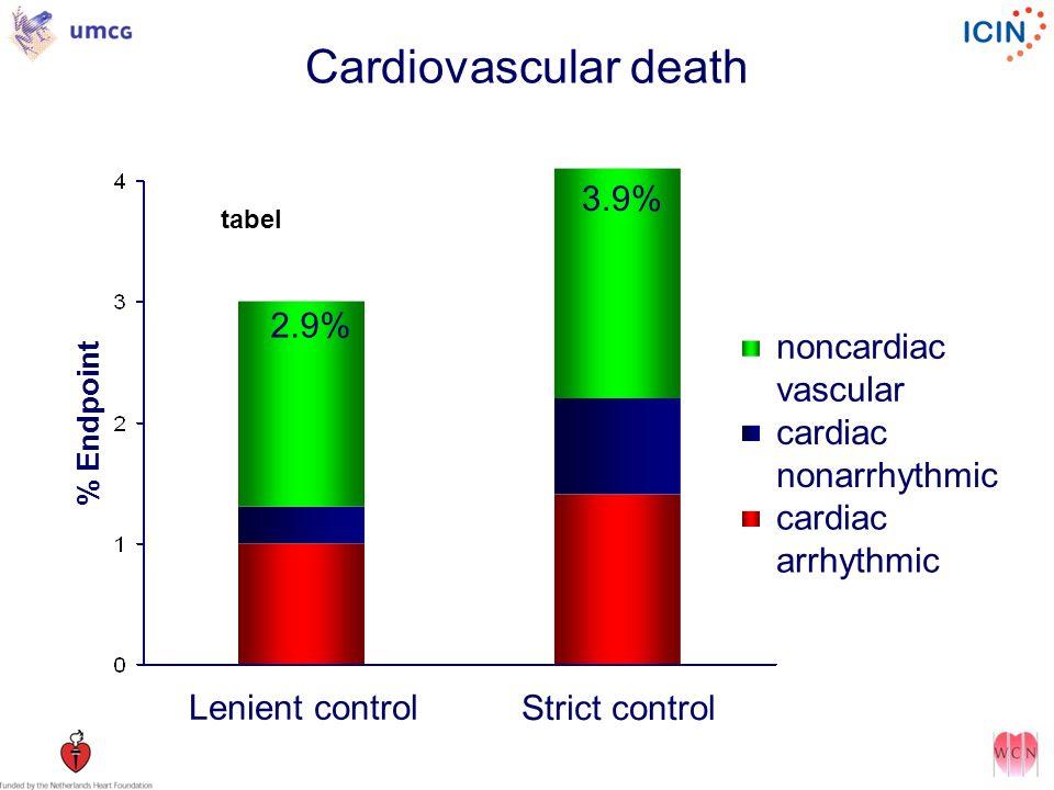 2.9% 3.9% Lenient control noncardiac vascular cardiac nonarrhythmic cardiac arrhythmic Strict control % Endpoint Cardiovascular death tabel