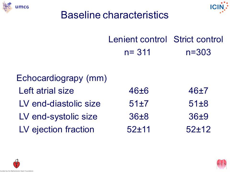 Baseline characteristics Lenient controlStrict control n= 311n=303 Echocardiograpy (mm) Left atrial size 46±646±7 LV end-diastolic size 51±751±8 LV end-systolic size 36±836±9 LV ejection fraction 52±1152±12