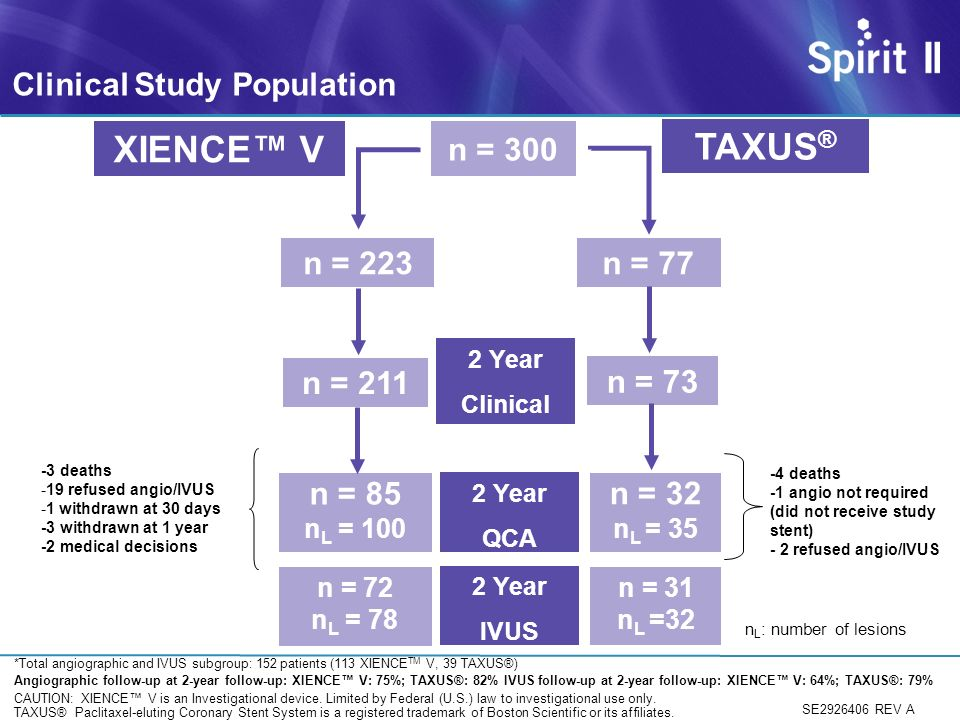 n = 300 n = 223n = 77 n = 211 n = 73 XIENCE V TAXUS ® n = 85 n L = 100 n = 32 n L = 35 2 Year QCA 2 Year Clinical n L : number of lesions Clinical Study Population n = 72 n L = 78 n = 31 n L =32 2 Year IVUS *Total angiographic and IVUS subgroup: 152 patients (113 XIENCE TM V, 39 TAXUS®) Angiographic follow-up at 2-year follow-up: XIENCE V: 75%; TAXUS®: 82% IVUS follow-up at 2-year follow-up: XIENCE V: 64%; TAXUS®: 79% -3 deaths -19 refused angio/IVUS -1 withdrawn at 30 days -3 withdrawn at 1 year -2 medical decisions -4 deaths -1 angio not required (did not receive study stent) - 2 refused angio/IVUS SE2926406 REV A CAUTION: XIENCE V is an Investigational device.