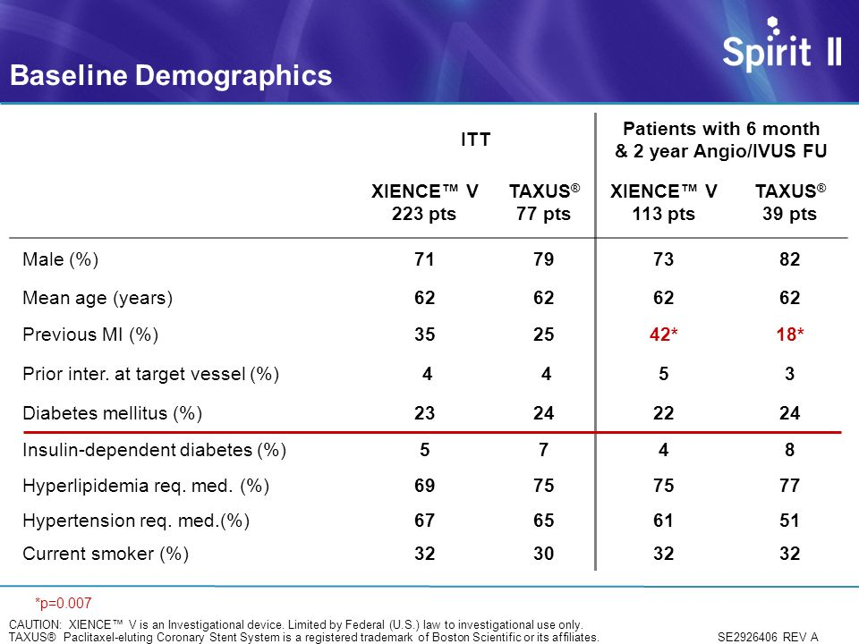 Baseline Demographics ITT Patients with 6 month & 2 year Angio/IVUS FU XIENCE V 223 pts TAXUS ® 77 pts XIENCE V 113 pts TAXUS ® 39 pts Male (%)71797382 Mean age (years)62 Previous MI (%)352542*18* Prior inter.