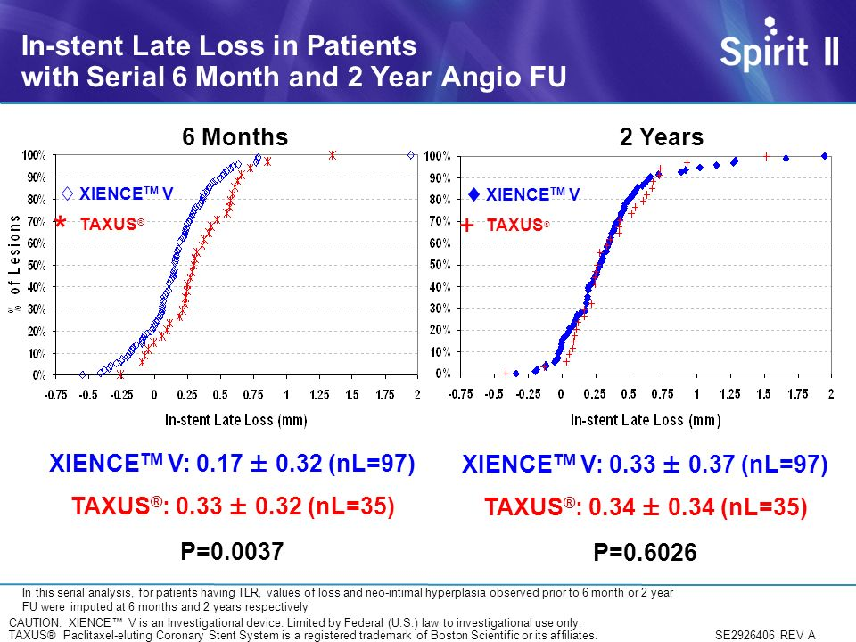 In-stent Late Loss in Patients with Serial 6 Month and 2 Year Angio FU 6 Months 2 Years XIENCE V XIENCE TM V TAXUS ® * XIENCE TM V TAXUS ® + XIENCE TM V: 0.17 ± 0.32 (nL=97) TAXUS ® : 0.33 ± 0.32 (nL=35) P=0.0037 XIENCE TM V: 0.33 ± 0.37 (nL=97) TAXUS ® : 0.34 ± 0.34 (nL=35) P=0.6026 In this serial analysis, for patients having TLR, values of loss and neo-intimal hyperplasia observed prior to 6 month or 2 year FU were imputed at 6 months and 2 years respectively SE2926406 REV A CAUTION: XIENCE V is an Investigational device.