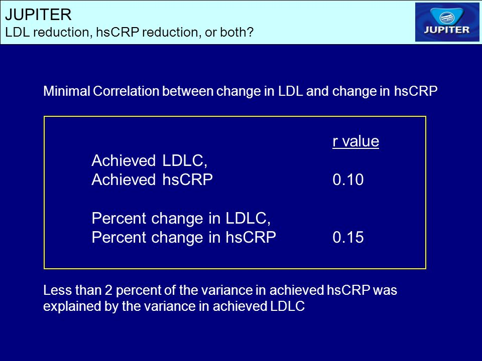 JUPITER LDL reduction, hsCRP reduction, or both? Minimal Correlation between change in LDL and change in hsCRP r value Achieved LDLC, Achieved hsCRP0.