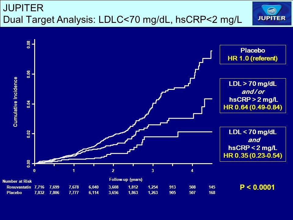 JUPITER Dual Target Analysis: LDLC<70 mg/dL, hsCRP<2 mg/L LDL > 70 mg/dL and / or hsCRP > 2 mg/L HR 0.64 (0.49-0.84) LDL < 70 mg/dL and hsCRP < 2 mg/L