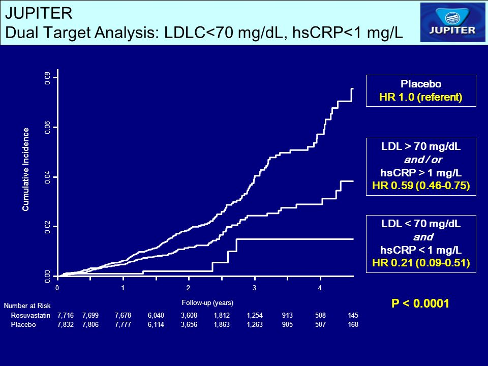 JUPITER Dual Target Analysis: LDLC<70 mg/dL, hsCRP<1 mg/L LDL > 70 mg/dL and / or hsCRP > 1 mg/L HR 0.59 (0.46-0.75) LDL < 70 mg/dL and hsCRP < 1 mg/L HR 0.21 (0.09-0.51) Placebo HR 1.0 (referent) P < 0.0001 01234 0.00 0.02 0.04 0.06 0.08 Cumulative Incidence Number at Risk Follow-up (years) Rosuvastatin Placebo 7,7167,6997,6786,0403,6081,8121,254913508145 7,8327,8067,7776,1143,6561,8631,263905507168