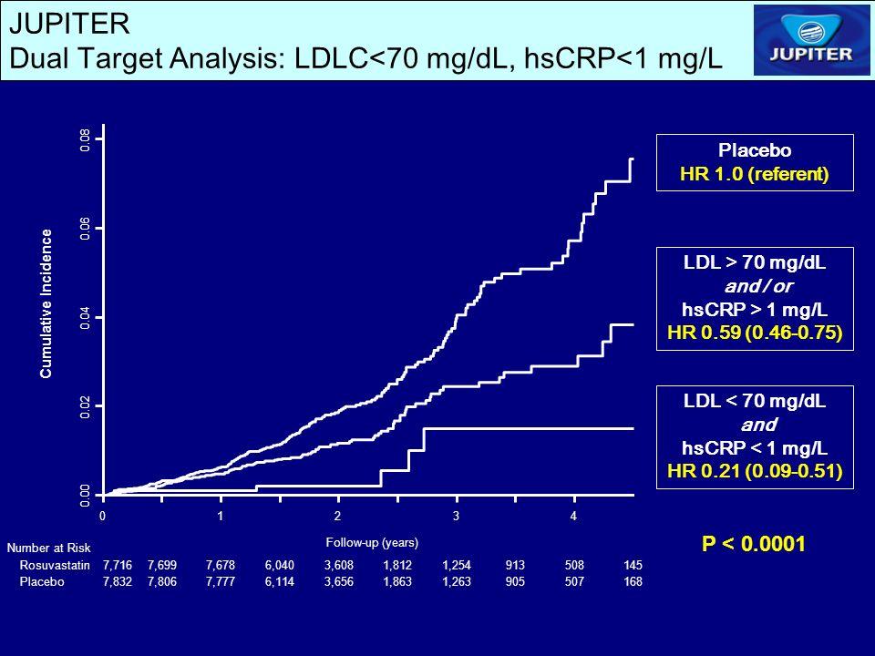 JUPITER Dual Target Analysis: LDLC<70 mg/dL, hsCRP<1 mg/L LDL > 70 mg/dL and / or hsCRP > 1 mg/L HR 0.59 (0.46-0.75) LDL < 70 mg/dL and hsCRP < 1 mg/L