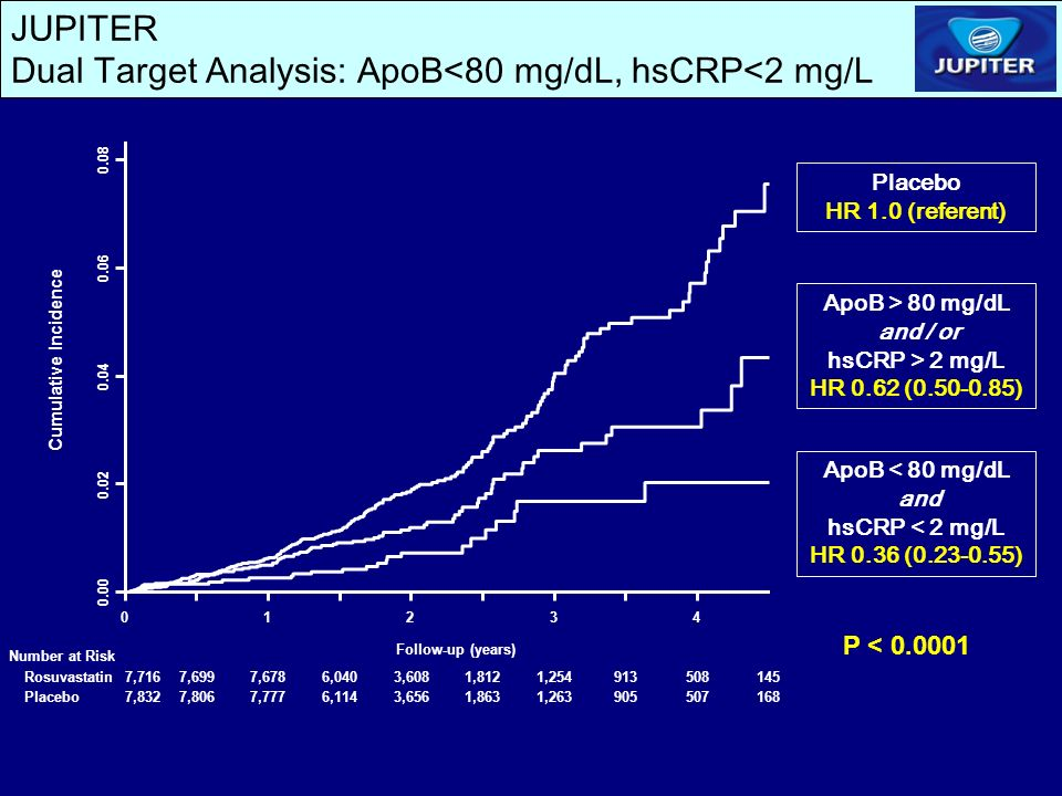 JUPITER Dual Target Analysis: ApoB<80 mg/dL, hsCRP<2 mg/L ApoB > 80 mg/dL and / or hsCRP > 2 mg/L HR 0.62 (0.50-0.85) ApoB < 80 mg/dL and hsCRP < 2 mg