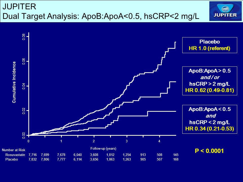 JUPITER Dual Target Analysis: ApoB:ApoA<0.5, hsCRP<2 mg/L ApoB:ApoA > 0.5 and / or hsCRP > 2 mg/L HR 0.62 (0.49-0.81) ApoB:ApoA < 0.5 and hsCRP < 2 mg/L HR 0.34 (0.21-0.53) Placebo HR 1.0 (referent) P < 0.0001 01234 0.00 0.02 0.04 0.06 0.08 Cumulative Incidence Number at Risk Follow-up (years) Rosuvastatin Placebo 7,7167,6997,6786,0403,6081,8121,254913508145 7,8327,8067,7776,1143,6561,8631,263905507168