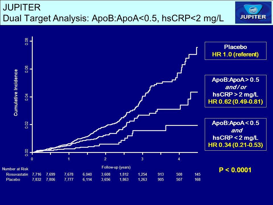 JUPITER Dual Target Analysis: ApoB:ApoA<0.5, hsCRP<2 mg/L ApoB:ApoA > 0.5 and / or hsCRP > 2 mg/L HR 0.62 (0.49-0.81) ApoB:ApoA < 0.5 and hsCRP < 2 mg