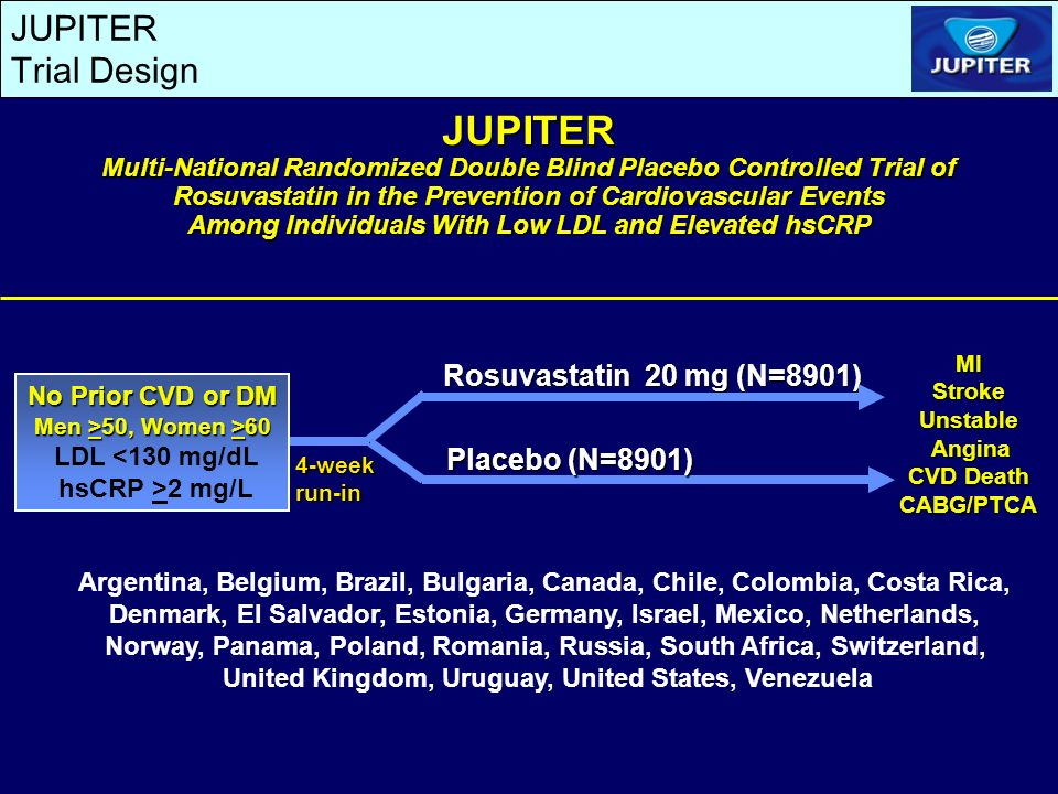 Rosuvastatin 20 mg (N=8901) MIStrokeUnstable Angina Angina CVD Death CABG/PTCA JUPITER Multi-National Randomized Double Blind Placebo Controlled Trial