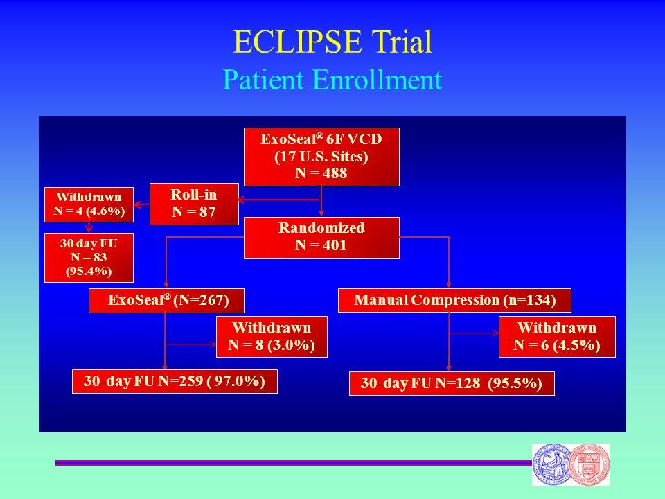 ECLIPSE Trial Patient Enrollment ExoSeal ® 6F VCD (17 U.S. Sites) N = 488 Randomized N = 401 Roll-in N = 87 ExoSeal ® (N=267)Manual Compression (n=134