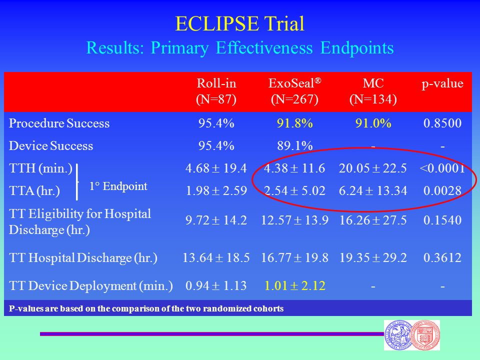 ECLIPSE Trial Results: Primary Effectiveness Endpoints Roll-in (N=87) ExoSeal ® (N=267) MC (N=134) p-value Procedure Success95.4%91.8%91.0%0.8500 Devi