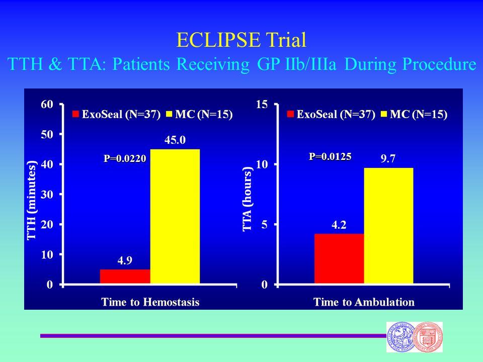 ECLIPSE Trial TTH & TTA: Patients Receiving GP IIb/IIIa During Procedure P=0.0220 P=0.0125