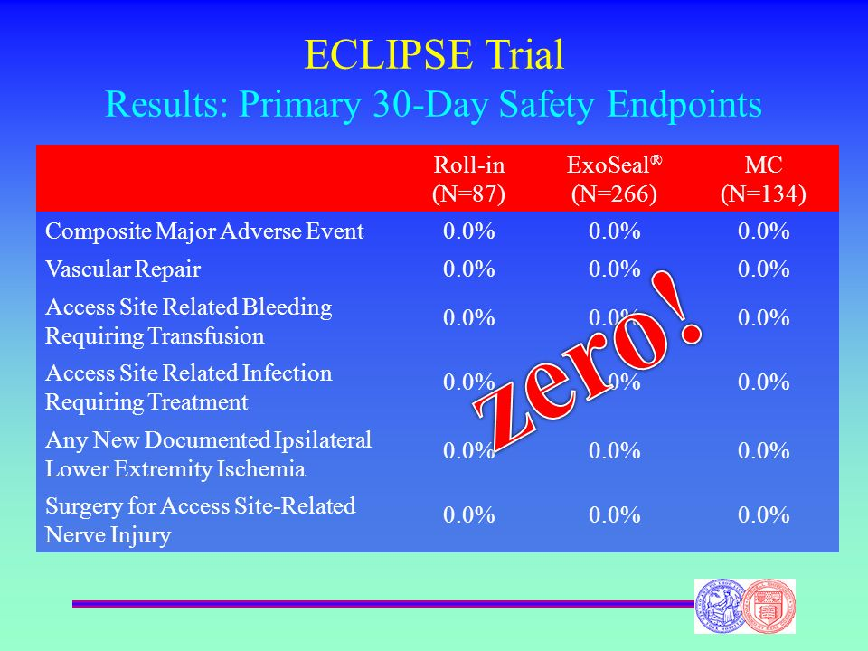 ECLIPSE Trial Results: Primary 30-Day Safety Endpoints Roll-in (N=87) ExoSeal ® (N=266) MC (N=134) Composite Major Adverse Event0.0% Vascular Repair0.